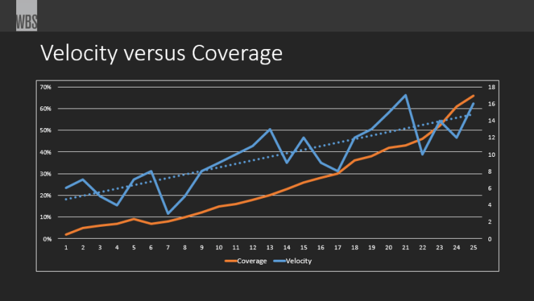 Velocity versus Coverage