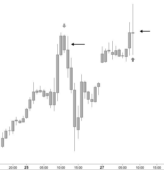 Loser-Chart