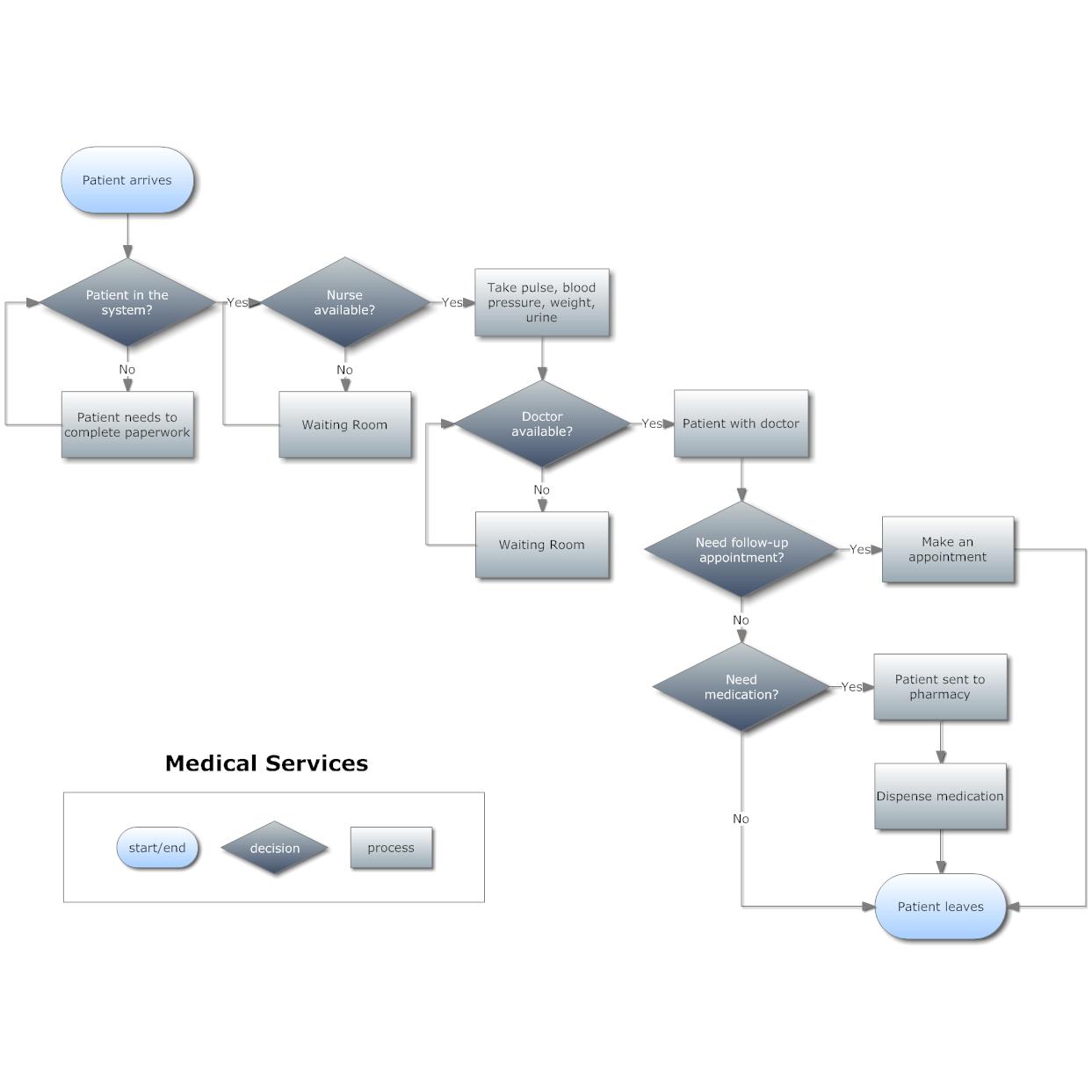 Template Flowchart. flow chart template by kayld teaching ...