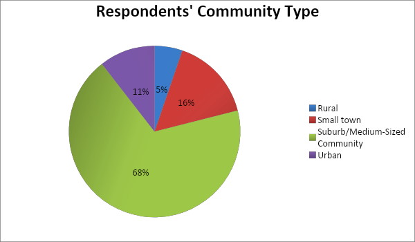 Respondents' Community Type Rural less than 40 people live within a five mile radius 3 percent. Small town 200 to 2000 people 8%. Medium sized community or suburb 2000 to 10000 people 34%. Urban over 50000 people 55%.