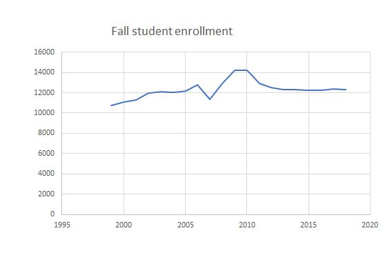 The myth of WCC's shrinking enrollment