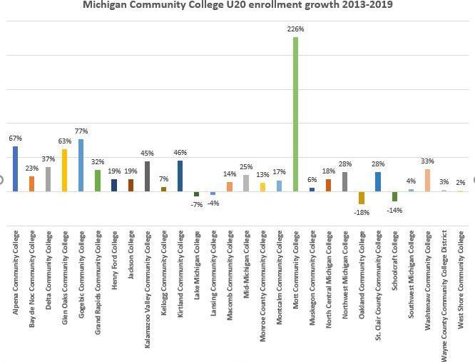 Michigan Community College U20 Enrollment Growth