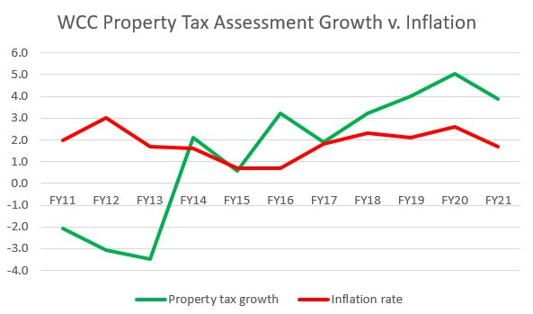 Property taxes v. Inflation in Washtenaw County