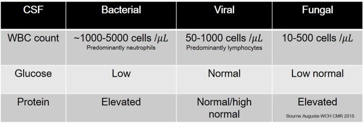 Meningitis Table