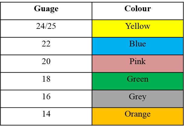 IV Gauge and Colour.png