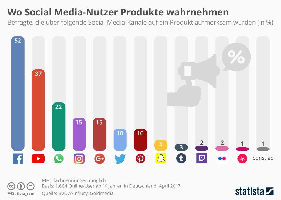 Social Media-Nutzer Statistik.jpg