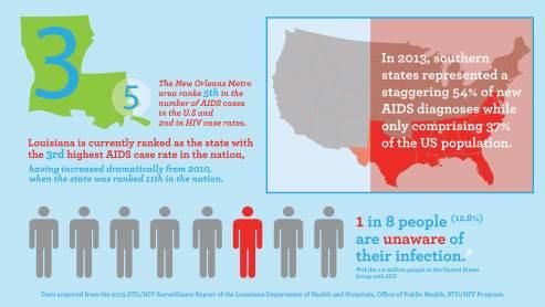 HIVAIDSInfographic