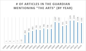 "Number of articles in The Guardian mentioning ""the arts"" (by year)"