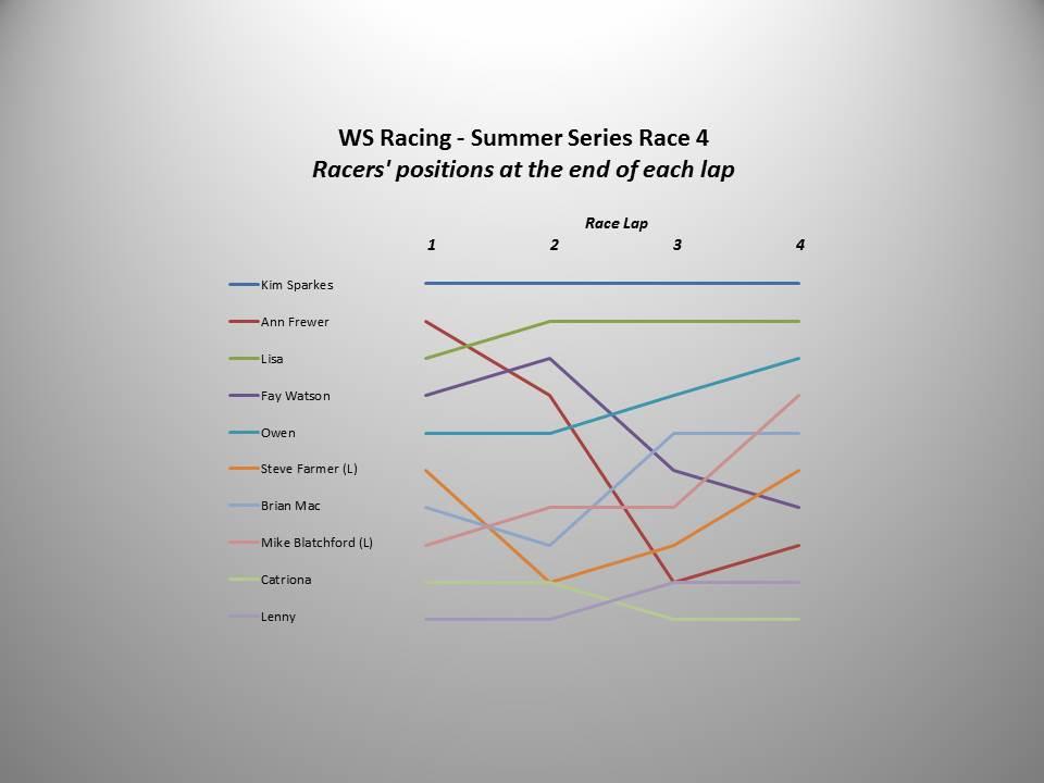 WS Racing Race 4 chart