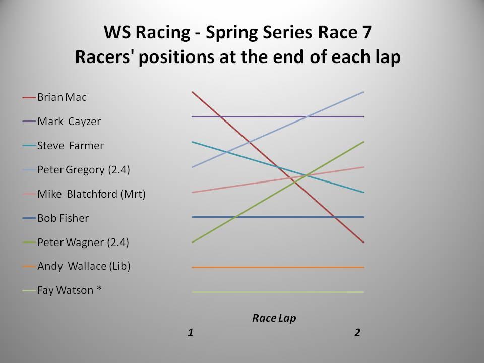 WS Racing Spring 2016 Race 7 chart