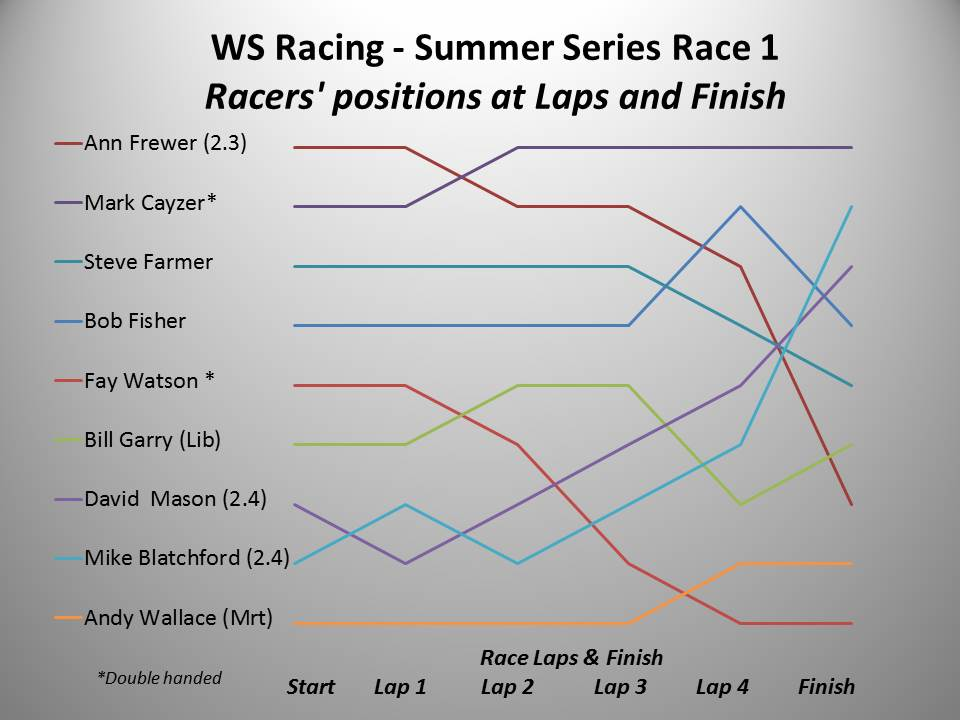 WS Racing Spring 2016 Summer Race 1