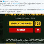 Nigeria Coronavirus toll rises to 131,  As NCDC confirms 20 New Cases