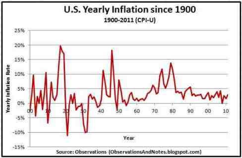 U.S. Yearly Inflation Since 1900