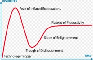 Gartner Hype Cycle- http://www.gartner.com/technology/research/methodologies/hype-cycle.jsp