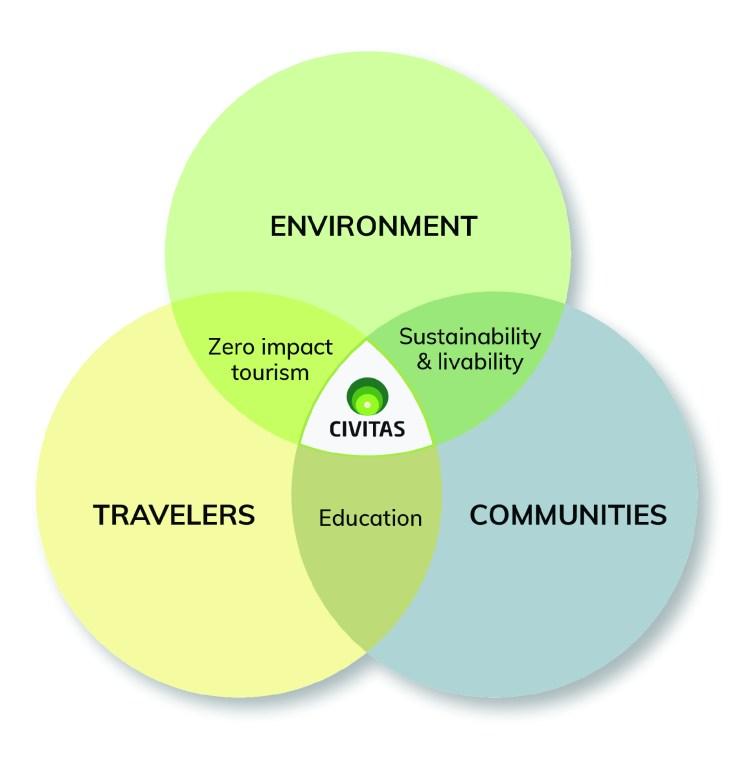 Zero Impact Tourism Strategy