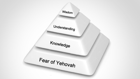 knowledge understanding and wisdom, fear of Yehovah, Knowledge, understanding, wisdom