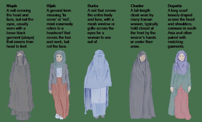 Come distinguere Hijab, Buqa e Chador