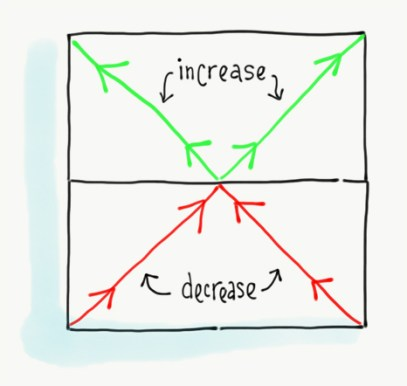 increase-theory
