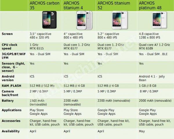 caractéristiques des nouveaux Archos Phone