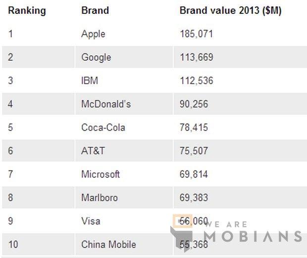 Top 10 des entreprises les plus rentables en 2013