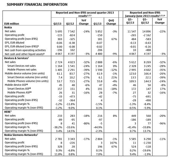 revenus Nokia sur le second trimestre 2013
