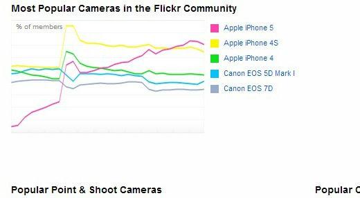l'iPhone 5 est l'appareil photo le plus utilisé sur Flickr