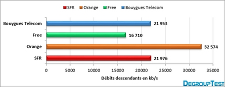 barometre-4g-2013-descendant-degrouptest