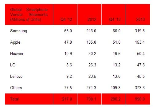 chiffres du marché des smartphones en 2013