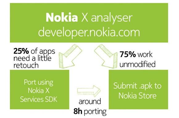 applications pour Nokia X