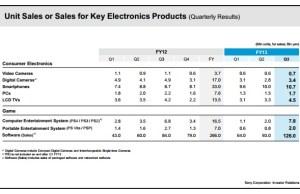 ventes de smartphones Sony