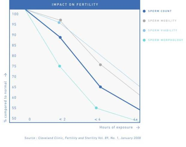 Spartan_FERTILITY_IMPACT_GRAPH