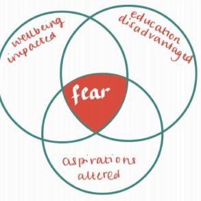 A venn diagram describing how student mental health is affected