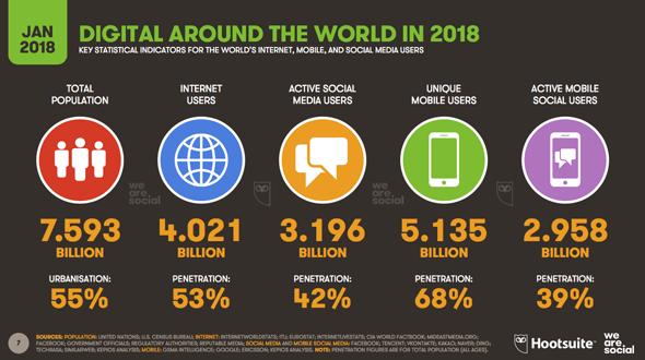 Le digital en 2018 : overview