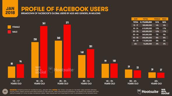 Répartition des âges sur Facebook en 2018