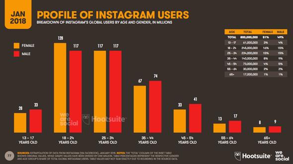 Répartition des âges sur Instagram