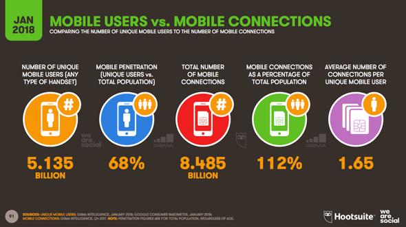 Les utilisateurs mobile vs les connections mobiles en 2018