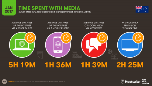 "Résultat de recherche d'images pour ""average time spent by women on social media"""