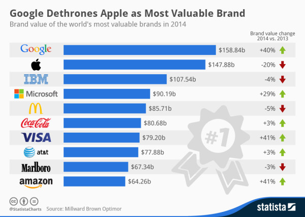 Google dethrones Apple as Most valuable brand