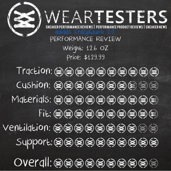 1820fc2a4193 ... finest selection 990e1 4cc9d adidas CrazyQuick 2.0 Performance Review 8