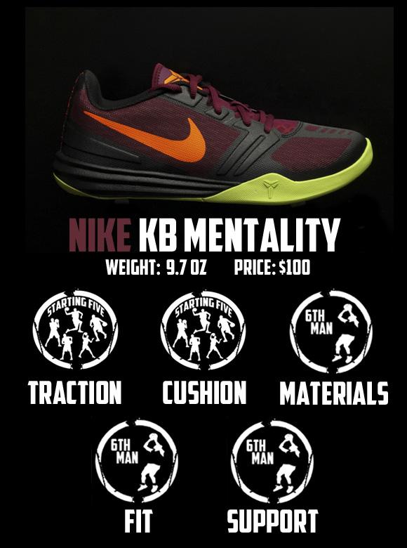 0b3d8e16e5d7 Nike KB Mentality Performance Review - WearTesters
