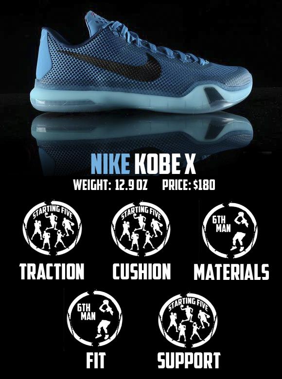 e7076e14b373 Nike Kobe X (10) Performance Review - WearTesters