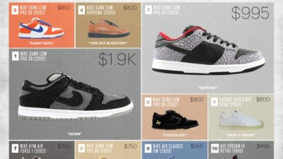 fcbe503afad747 Complex Gives You a Look at The Most Expensive Sneakers Ever Sold