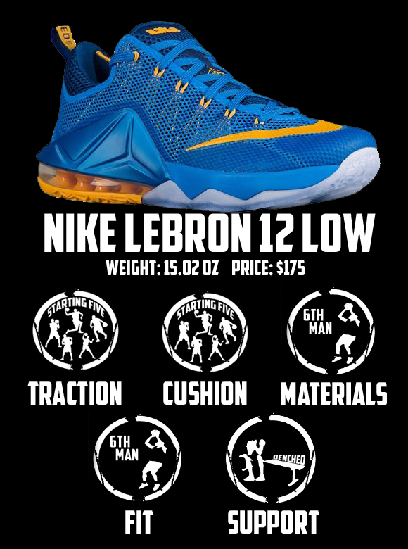 newest 28f4d c4a83 Nike LeBron 12 Low Performance Review 7
