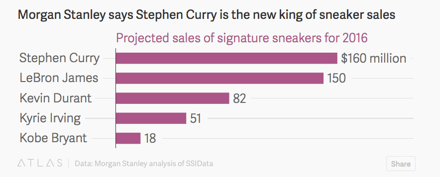 89f9e26e620 Will Stephen Curry Sell More Sneakers Than LeBron James This Year ...