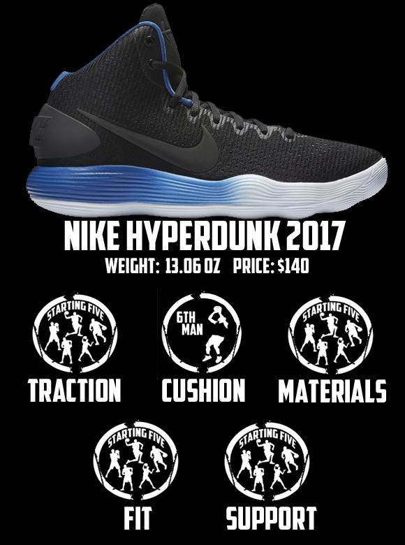 nike hyperdunk 2017 performance review score