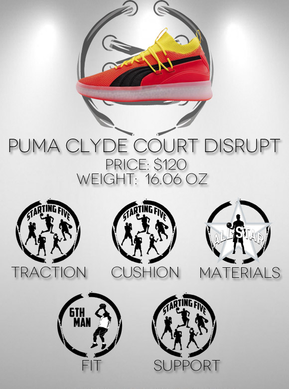 Puma Clyde Court Disrupt Performance Review Scores - WearTesters b52975cc9