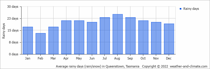 Average rainy days (rain/snow) in Queenstown, Tasmania   Copyright © 2021  weather-and-climate.com