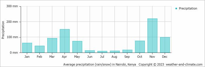Average precipitation (rain/snow) in Nairobi, Kenya
