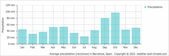 Average precipitation (rain/snow) in Barcelona, Spain