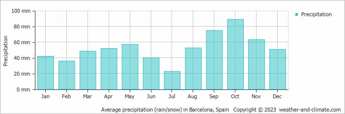 Average precipitation (rain/snow) in Barcelona, Spain